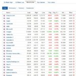 Most active stocks for May 3, 2021