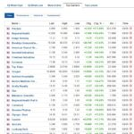 Biggest stock gainers for May 3, 2021