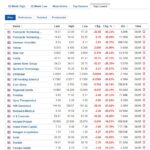 Biggest stock losers for May 6, 2021