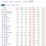 Biggest stock losers for May 3, 2021