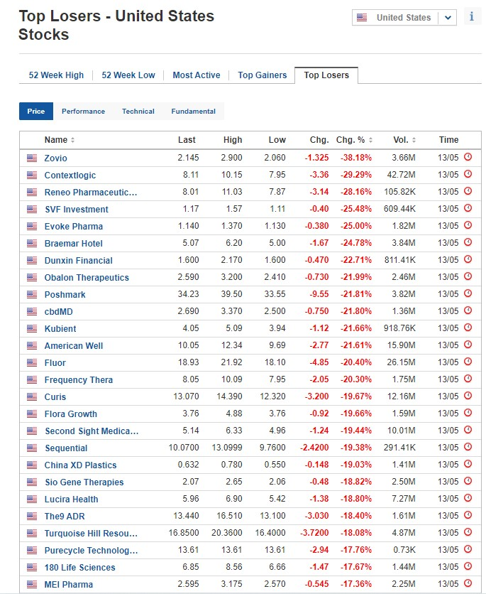 Biggest stock losers for May 13, 2021